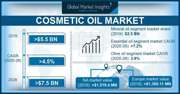 Cosmetic Oil Market Statistics