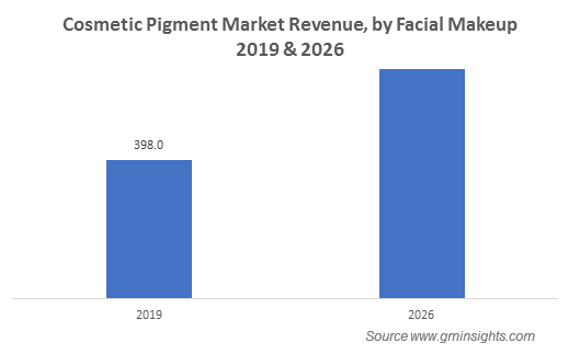 Cosmetic Pigments Market by Facial Makeup