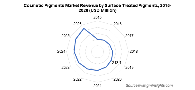 Cosmetic Pigments Market by Surface Treated Pigments