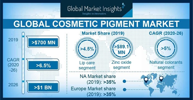 Cosmetic Pigments Market Outlook