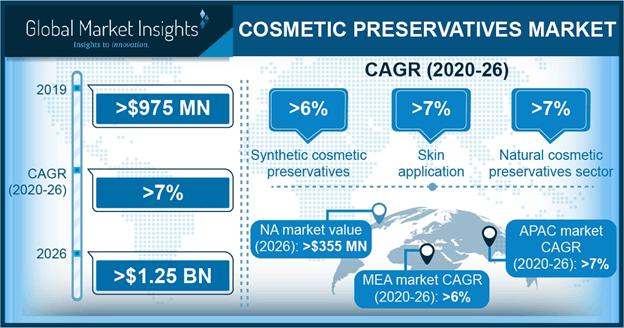 Cosmetics Preservative Market Statistics