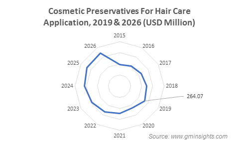 Cosmetic Preservatives Market from Haircare Application