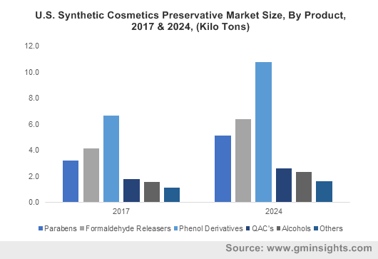 U.S. Synthetic Cosmetics Preservative Market Size, By Product, 2017 & 2024, (Kilo Tons)