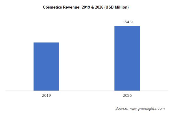 Cosmetics Revenue