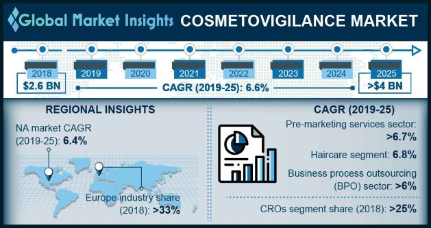U.S. Cosmetovigilance Market, By Service Type, 2018 & 2025 (USD Million)
