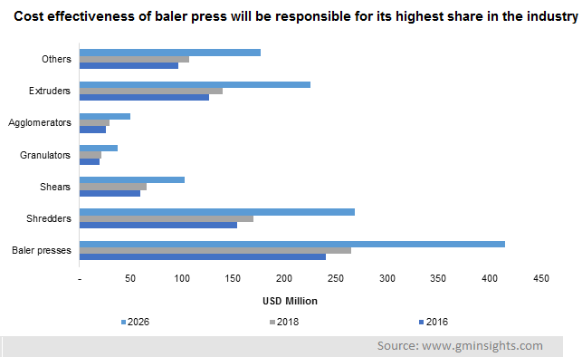 Cost effectiveness of baler press will be responsible for its highest share in the industry