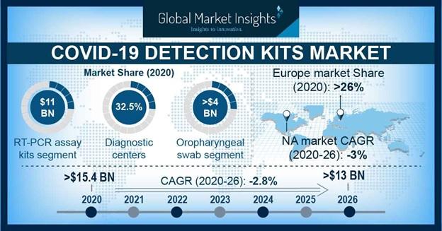 COVID-19 Detection Kits Market