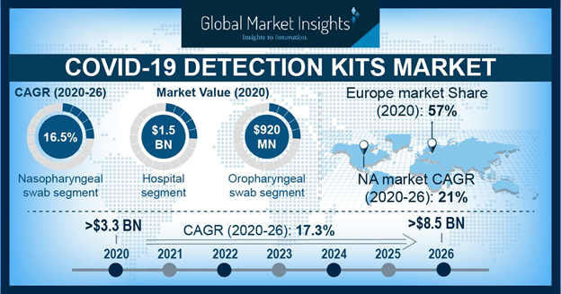 COVID-19 Detection Kits Market