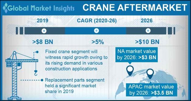 Crane Aftermarket
