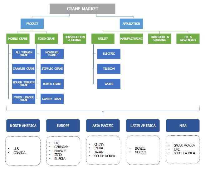Crane Market Segmentation