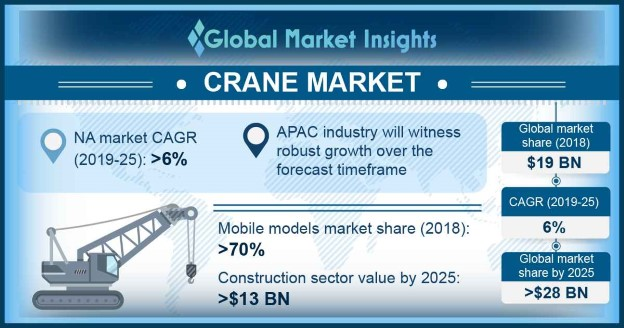 North America mobile crane market, by application, 2018 & 2025 (USD Million)
