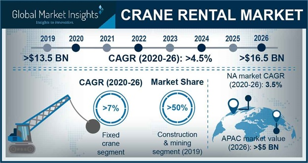 Cranes Rental Market