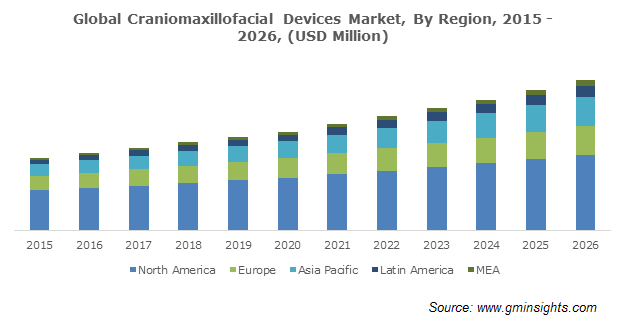 Global Craniomaxillofacial Devices Market By Region