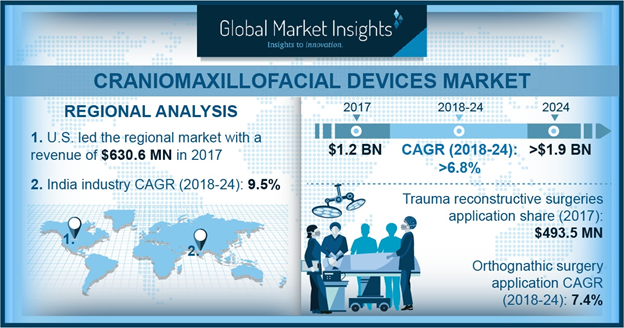 Global Craniomaxillofacial Devices Market