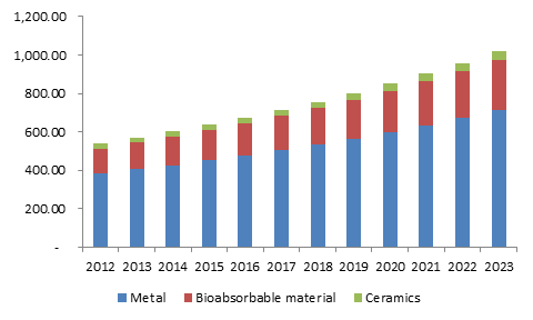 U.S.  craniomaxillofacial devices market size, by material, 2012 - 2023 (USD Million)