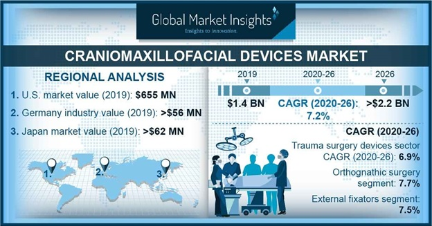 Craniomaxillofacial Devices Market