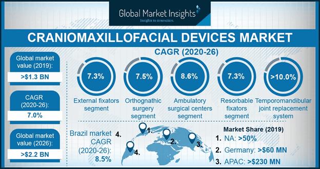 U.S. craniomaxillofacial devices market, by location , 2017 & 2024 (USD Million)