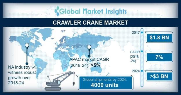 China crawler crane market, by application, 2017 & 2024 (USD Million)