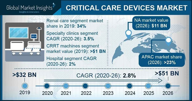 Critical Care Devices Market