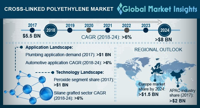 North America Cross-Linked Polyethylene Market, By Application, 2013-2024, (Kilo Tons)