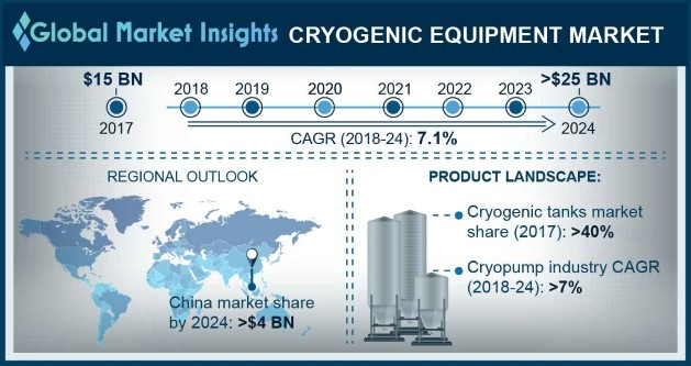 Cryogenic Equipment Market to exceed $25bn by 2024