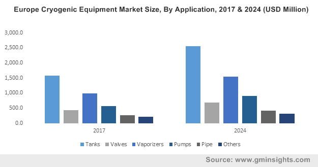 Europe Cryogenic Equipment Market Size, By Application, 2017 & 2024 (USD Million)