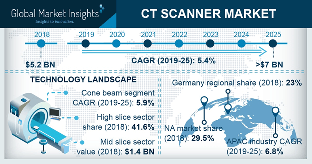U.S. CT Scanner Market Size, By Architecture, 2018 & 2025 (USD Million)