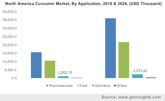 U.S. Curcumin Market size, by application, 2013-2024 (USD Million)
