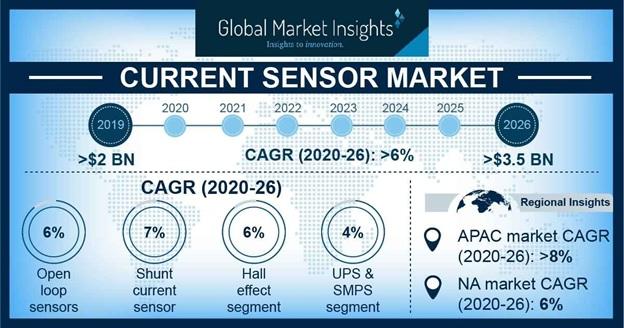 Current Sensor Market