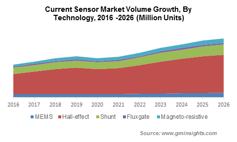 Current Sensor Market Volume Growth By Technology