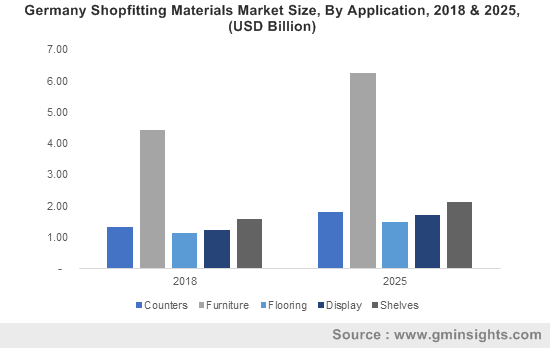 Germany Shopfitting Materials Market Size, By Application, 2018 & 2025, (USD Billion)