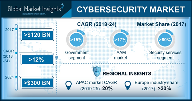 Sweden Cybersecurity Market Revenue, By Product, 2017 & 2024