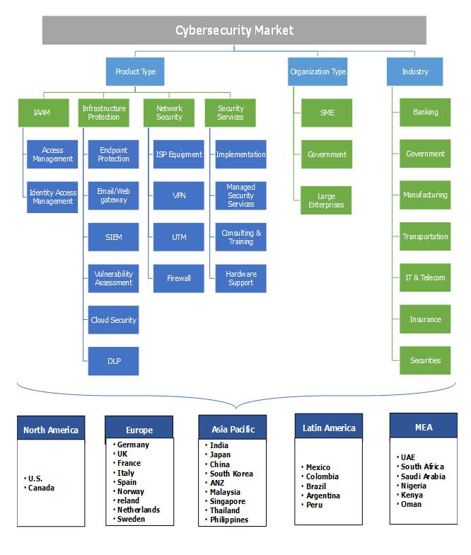 Cybersecurity Market Segmentation