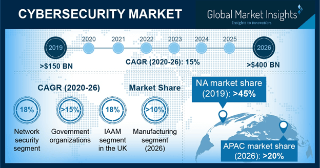 U.S. Cybersecurity Market Revenue, By Product, 2017 & 2024