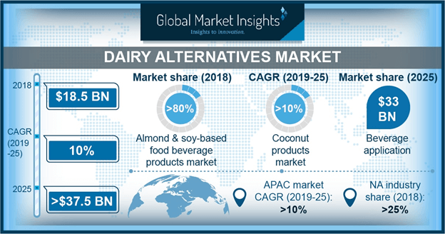 North America Almond Based Dairy Alternatives Market, By Application, 2018 & 2025, (USD Million)
