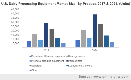 U.S. Dairy Processing Equipment Market Size, By Product, 2017 & 2024, (Units)