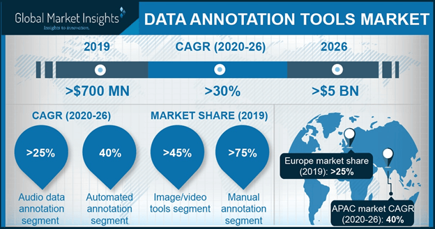 Data Annotation Tools Market