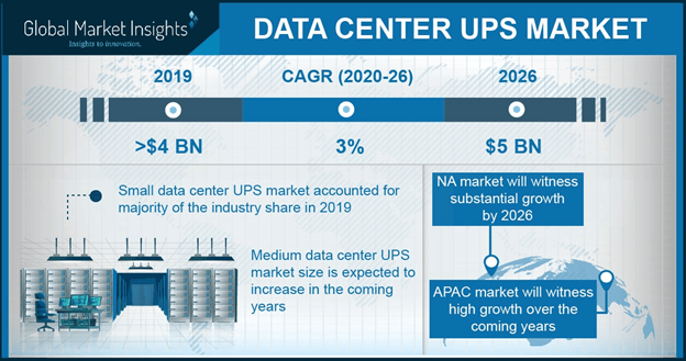 Asia Pacific data center UPS market size by product, 2012-2022 (USD Million)