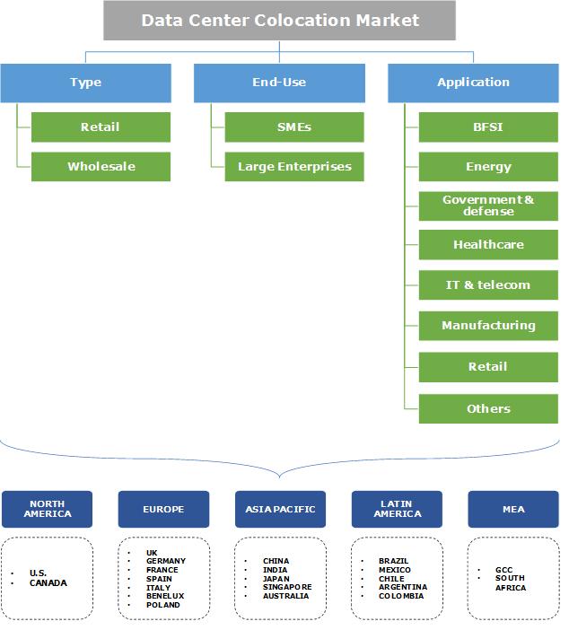 Data Center Colocation Market Segmentation