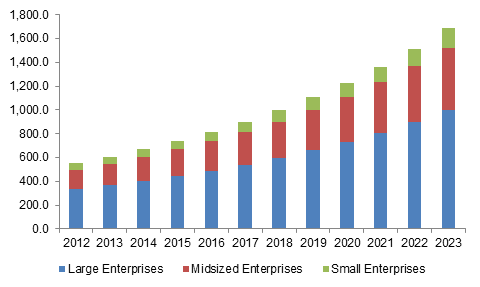 Europe data center cooling market size, by application, 2012 - 2023 (USD Million)