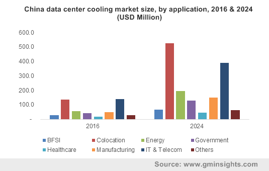 China data center cooling market size, by service, 2016 & 2024 (USD Million)