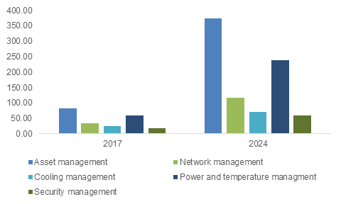 U.S. data center infrastructure management (DCIM) market size, by solution, 2017 & 2024 (USD Million)