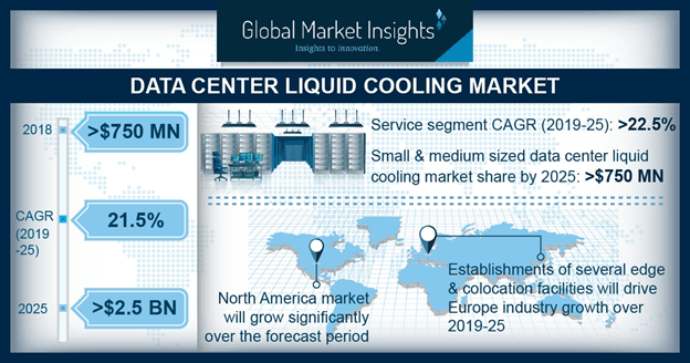 China data center liquid cooling market, by solution, 2018 & 2025 (USD Million)