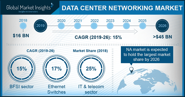 China data center networking market size, by end-use, 2017 & 2024 (USD Million)