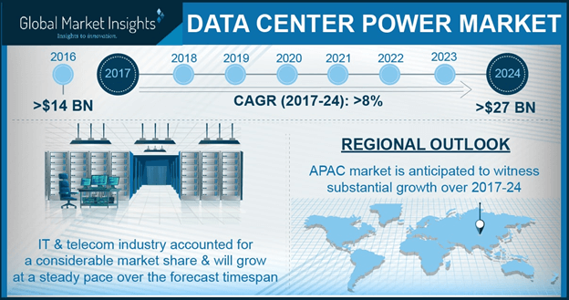 Europe data center power market, by solution, 2016 & 2024 (USD Million)