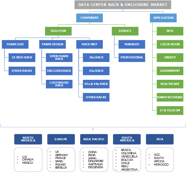 Data Center Rack & Enclosure Market
