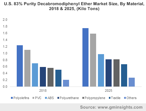 U.S. 83% Purity Decabromodiphenyl Ether Market Size, By Material, 2018 & 2025, (Kilo Tons)