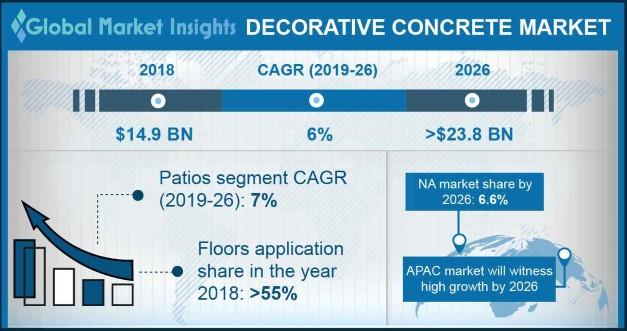 Decorative Concrete Market