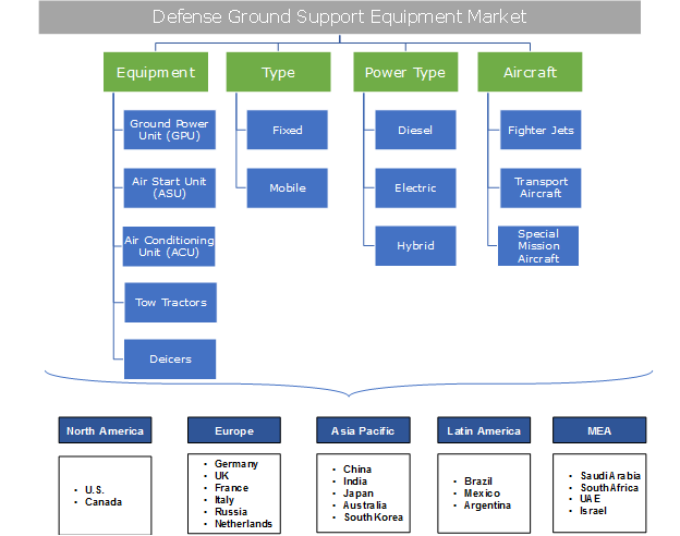 Defense Ground Support Equipment Market