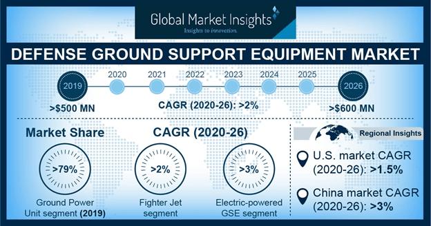 Defense Ground Support Equipment Market